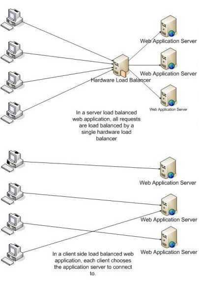 Sample of load balancing and scalability